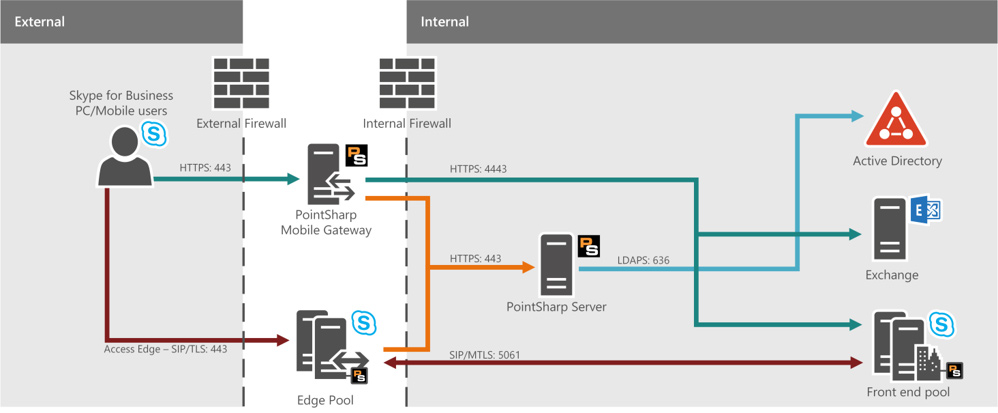 PointSharp_mobile_Gateway_Architektur